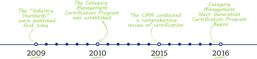 About Certifications
